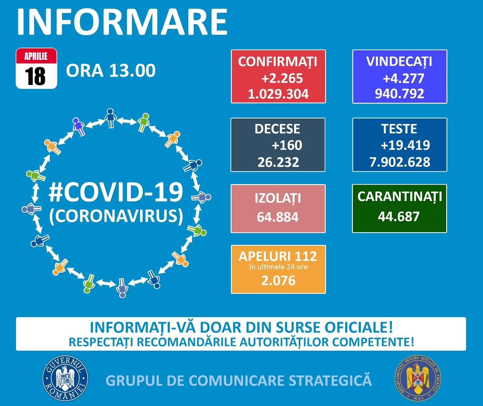 2265 noi cazuri Covid în România – 18 aprilie