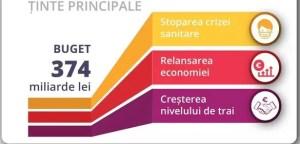 PSD a prezentat un buget alternativ ce implică majorarea veniturilor românilor