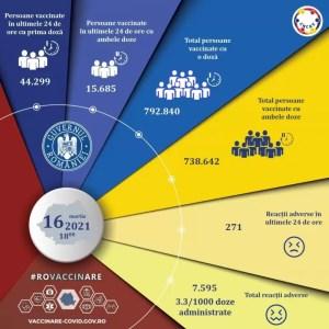 RECORD de persoane vaccinate în România în ultimele 24 de ore - Vaccinul AstraZeneca produce cele mai multe reacţii adverse