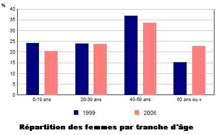 SRH-insee2006-repartition-femme-par-age.JPG