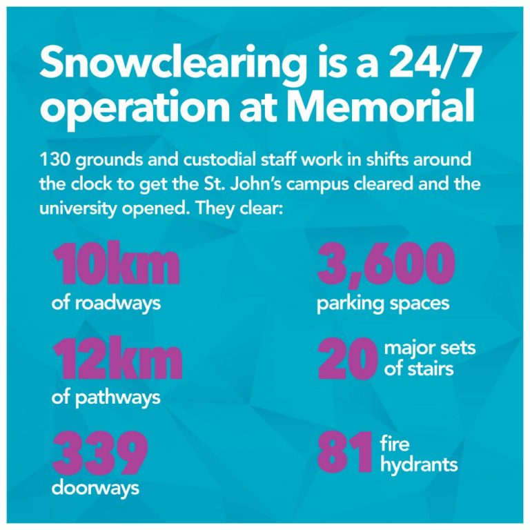 Snowclearing at Memorial is a 24/7 operation