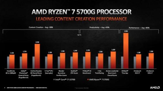 AMD-Ryzen-5000G-performance2