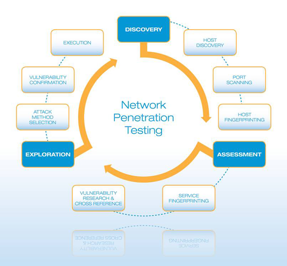 Network Penetration testing - GBHackers On Security