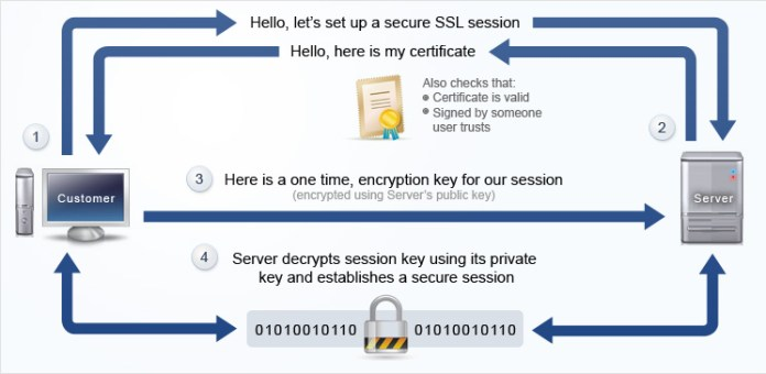 SSLTLS handshake