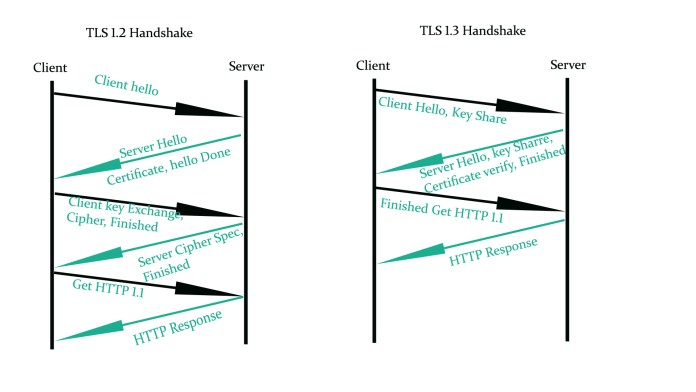 Evolution of TLS1.3 - Enhanced security and speed