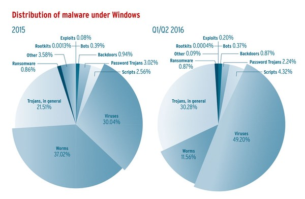windows-malware  - windows malware - Five new malware programs are discovered every second