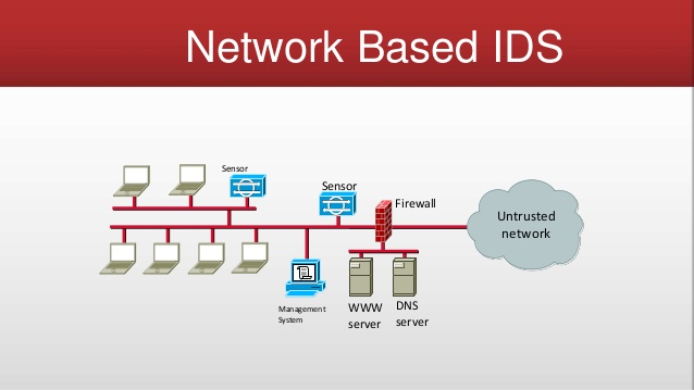 intrusion detection system  ids  and it u0026 39 s function siem  soc