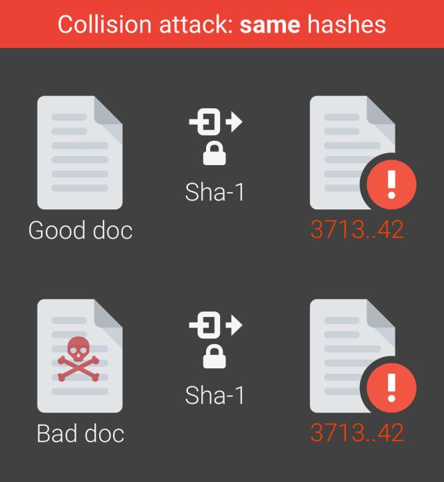 Google Declares First-Ever SHA-1 attack
