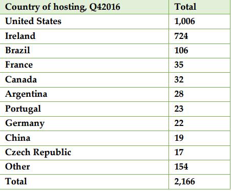 Phishing Activity Trends Report  - phishing 1 - Phishing Activity Trends Report for 4th Quarter 2016 – APWG
