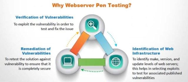 Information Security Blog: ADVANCED - Web Server Pen Test Checklist