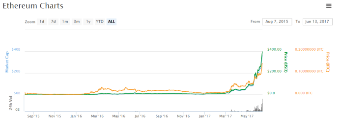 Most Valuable Cryptocurrencies Other Than Bitcoins  - Ethereum Charts - Most Valuable Cryptocurrencies Other Than Bitcoins
