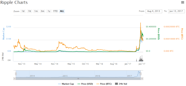 Most Valuable Cryptocurrencies Other Than Bitcoins  - Ripple - Most Valuable Cryptocurrencies Other Than Bitcoins