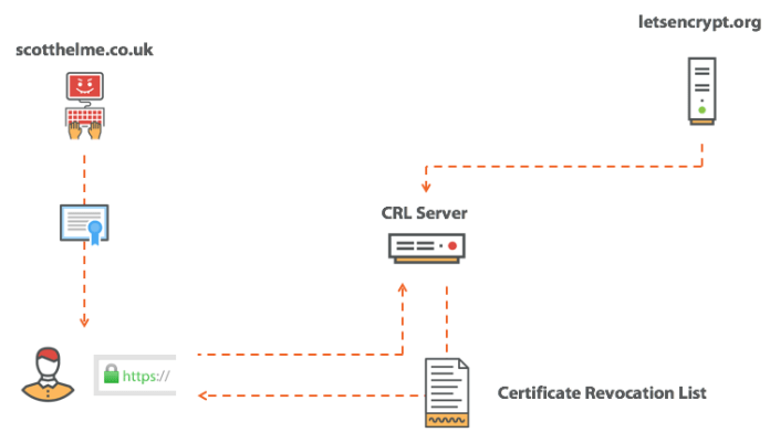 - download CRL - SSL/TLS Certificate Revocation is Broken Need More Reliable Mechanism