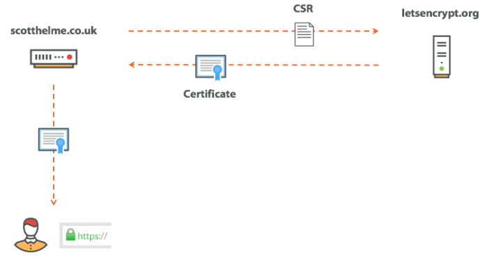 - obtaining a certificate - SSL/TLS Certificate Revocation is Broken Need More Reliable Mechanism