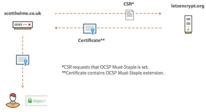 - ocsp must staple in csr - SSL/TLS Certificate Revocation is Broken Need More Reliable Mechanism