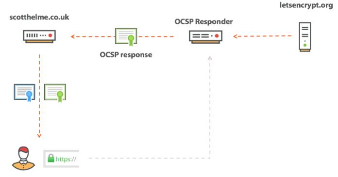 - ocsp stapling - SSL/TLS Certificate Revocation is Broken Need More Reliable Mechanism