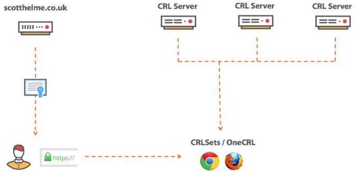 - proprietary mechanisms - SSL/TLS Certificate Revocation is Broken Need More Reliable Mechanism