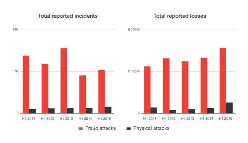 - figure 1 - New Trending Method of Network Based ATM Malware Attacks