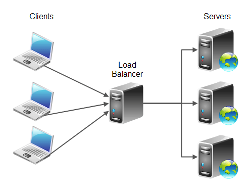 Load Balancing Switches