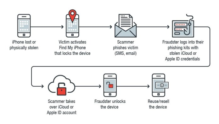 - physical theft meets cybercrime 1 - New Tool to Break Apple iCloud Accounts to Unlock Stolen iPhone's