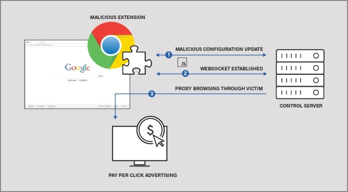 - Malicious Chrome Extension diagram - Four Malicious Chrome Extensions Impacted Half a Million Users