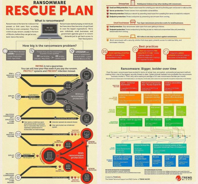 Ransomware Response Checklist