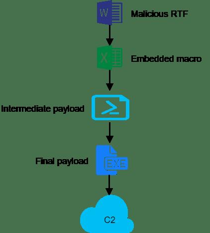 - Flow - Malicious RTF Excel Sheet Distribting & Install RAT via VBA Macro code