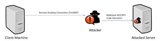 CredSSP protocol
