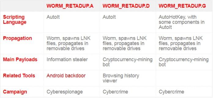 RETADUP  - RETADUP Versions - RETADUP – Sophisticated Cryptocurrency Mining Worm