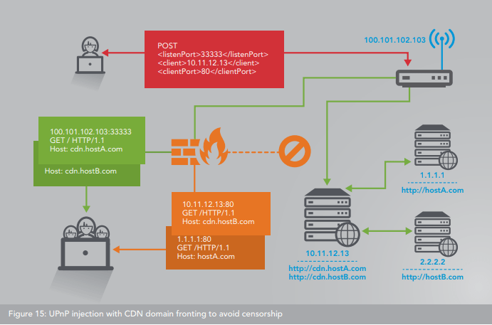 UPnP  - Router 1 - Over 65,000 Vulnerable Routers Abused by Multi-purpose Botnet