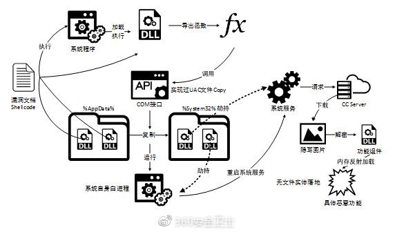 - apt 1 - APT with Internet Explorer Zero-Day to Hack Windows Computers