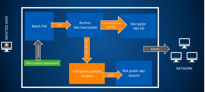 - samsam - SamSam Ransomware Attack Exploit Organization Network Vulnerabilities