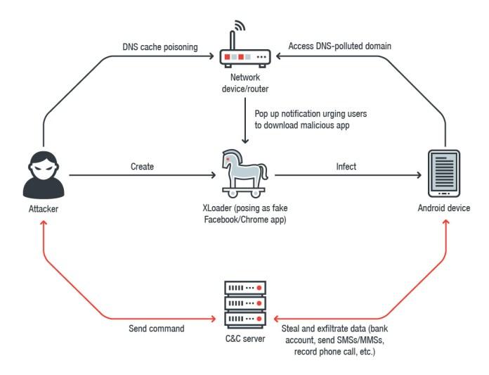 Network spoofer app download | Network Spoofer App  2019-05-16