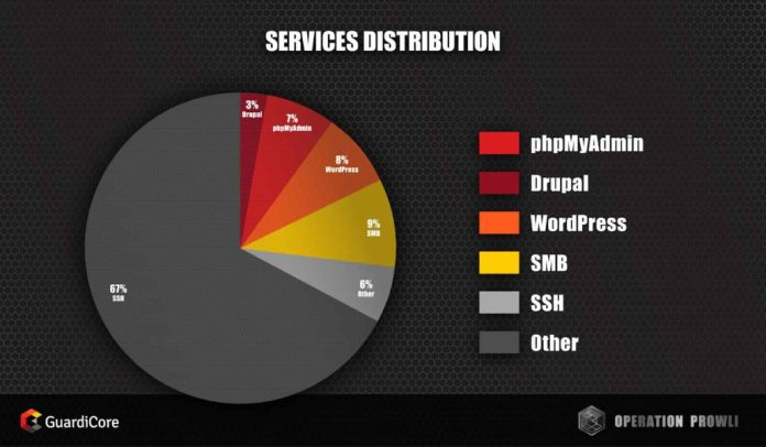 - prowli post services distribution 1 1030x601 - Prowli Malware that Compromised More Than 40,000 Victim Machines