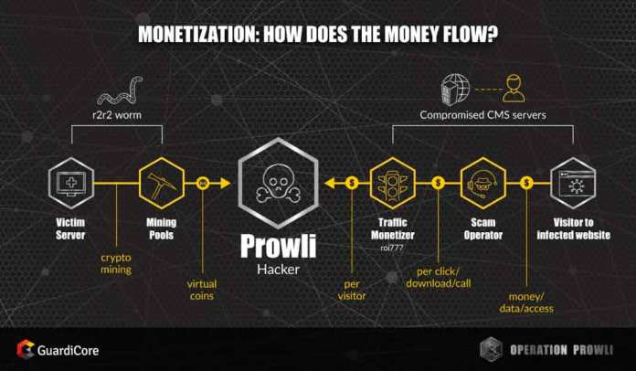 - prowli post6 monetization - Prowli Malware that Compromised More Than 40,000 Victim Machines