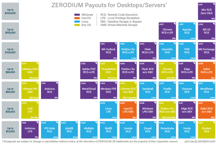 - zerodium prices - Zerodium Pays Upto $1,500,000 Per Original Zero-day Exploit Submission