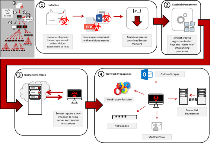 - emotet malware - Emotet Banking Malware Attack on Government, Private and Public Sectors