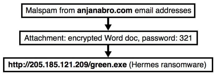 - password - Hackers Launch Hermes Ransomware Via Password Protected Word Documents