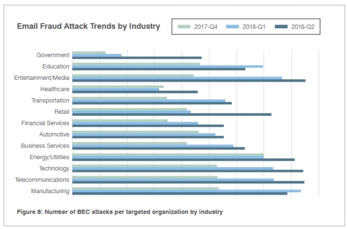 Threat Report  - Email Based Threats - Threat Report – Ransomware Returns, Growth in social engineering
