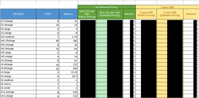 GoDaddy data leaked  - GoDaddy data leaked2 - Massive Amount Of GoDaddy data leaked from an unsecured S3 bucket