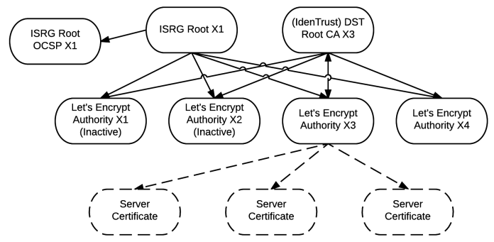 Let's Encrypt  - isrg keys - Let's Encrypt Root Certificate Now Directly Trusted by Microsoft