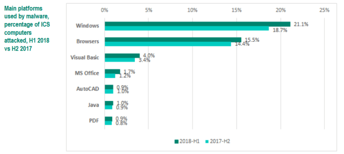 - ICS malware - Report on Attacks Targeted ICS Systems in the First Half of 2018