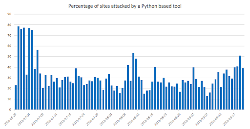 - Python2 - Python's advantages attracts hackers to make Python hacking tool