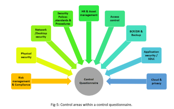 Information Security Risks With Vendors/3rd Parties
