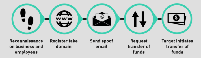 Corporate Email Accounts