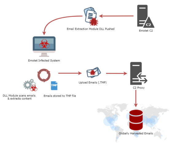 - workflow - Hackers Drops Emotet Malware to Perform Mass Email Exfiltration