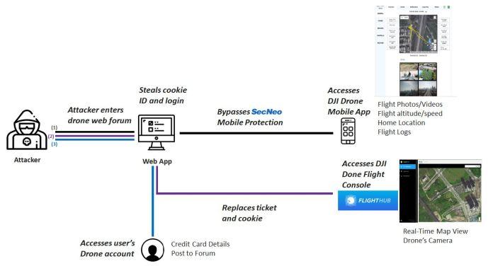 - DJI Drone Vulnerability Attack Flow - DJI Drone Vulnerability Allows Attackers To Steal Drone's Data