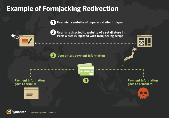 Formjacking  - Formjacking1 - Formjacking Attack Taht Steal Credit Card Details From Payment Forms