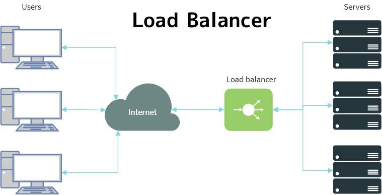 نتيجة بحث الصور عن Load Balancing