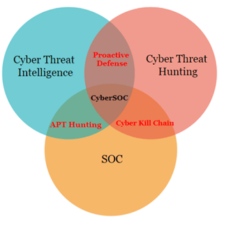 - soc - A Brief Process Of Create a Cyber Security Infrastructure
